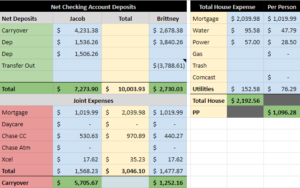 Deposits and Expenses