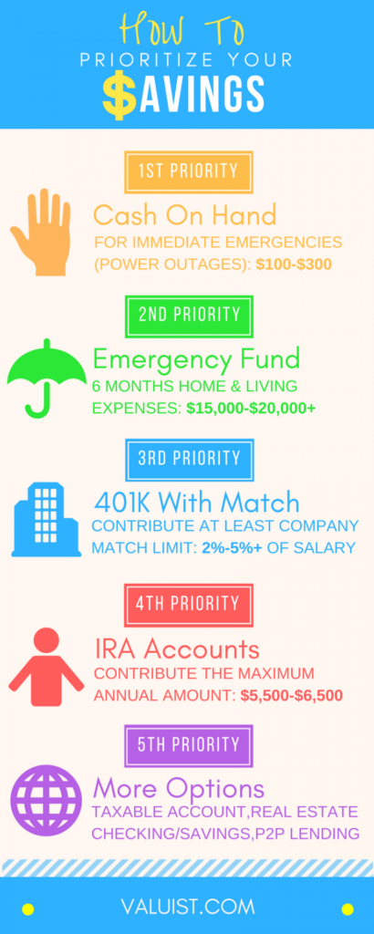 How to prioritize your savings inforgraphic
